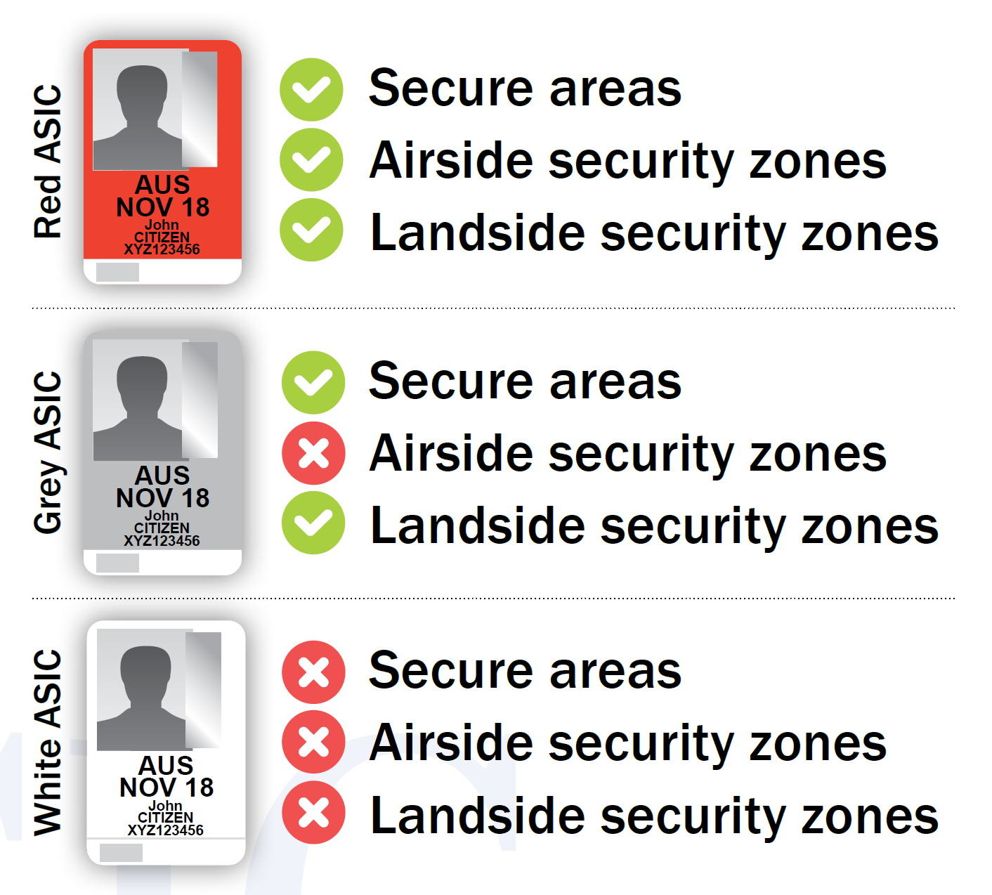 Aviation security identification cards aus card australia wide card red or grey multilpe airport card two or more airports for pilots aircrew contractors and others reheart Image collections